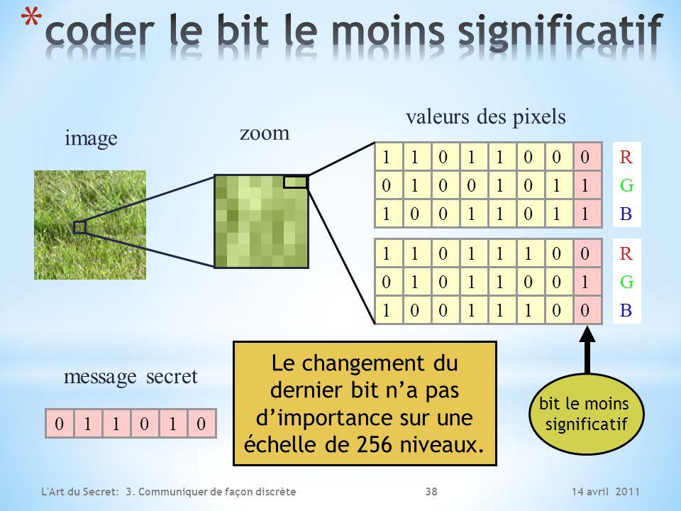 14 avril 2011L'Art du Secret: 3. Communiquer de façon discrète 011100 message secret image zoom valeurs des pixels 1 0 11011 11 11 0 000 000 1 1 1 1 0