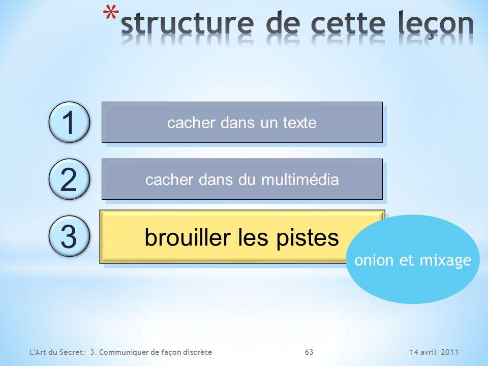 14 avril 2011L'Art du Secret: 3. Communiquer de façon discrète cacher dans un texte cacher dans du multimédia brouiller les pistes 1 2 3 onion et mixa