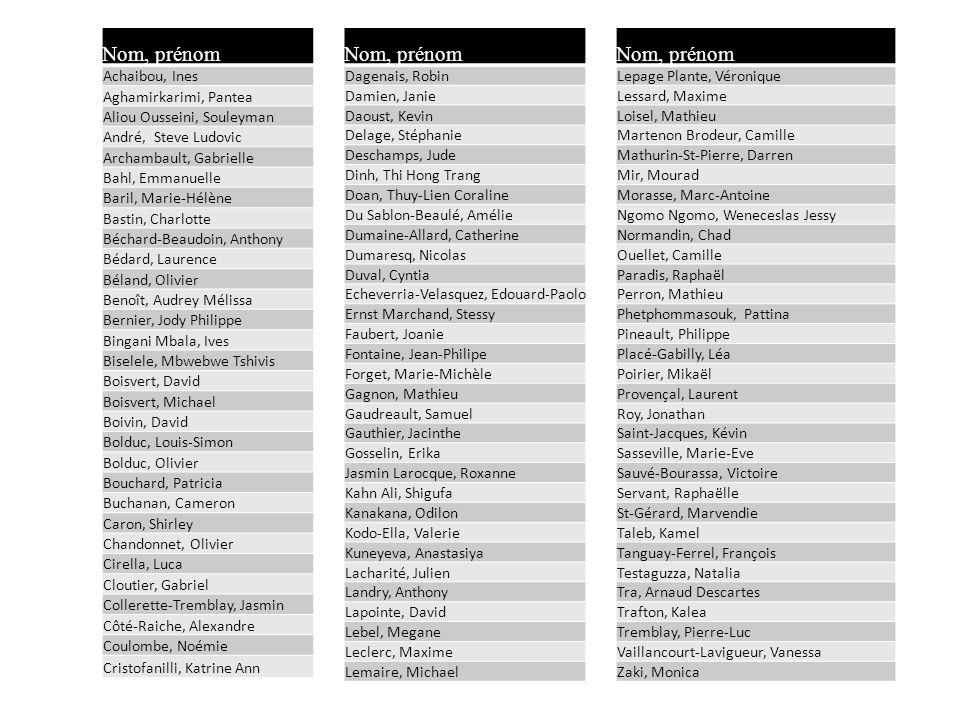 Nom, prénom Achaibou, Ines Aghamirkarimi, Pantea Aliou Ousseini, Souleyman André, Steve Ludovic Archambault, Gabrielle Bahl, Emmanuelle Baril, Marie-H