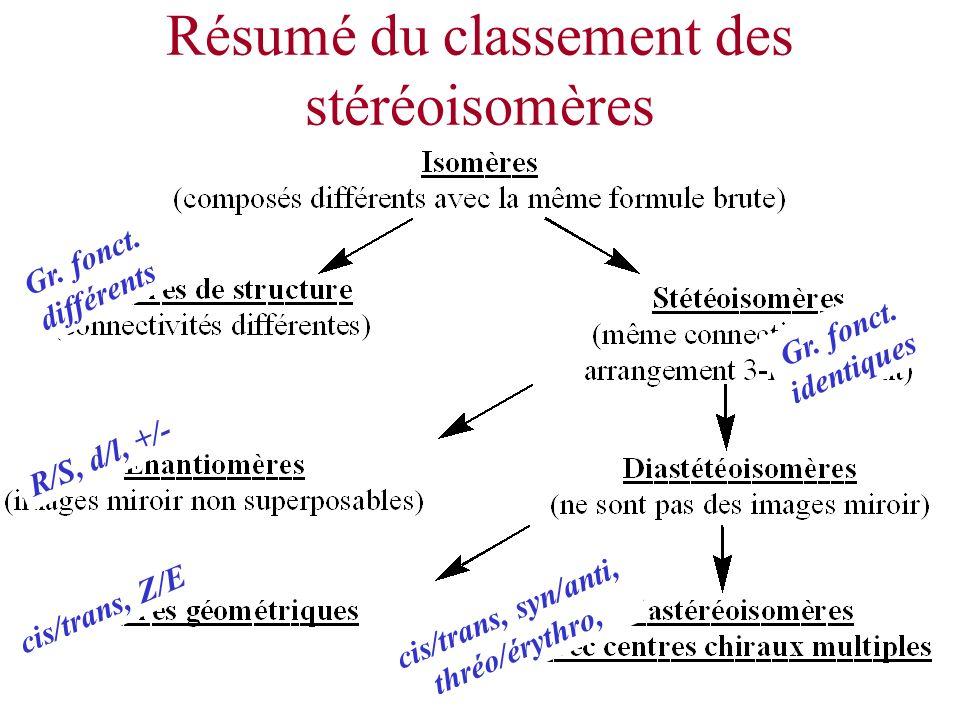 Résumé du classement des stéréoisomères Gr. fonct. différents R/S, d/l, +/- cis/trans, Z/E cis/trans, syn/anti, thréo/érythro, Gr. fonct. identiques