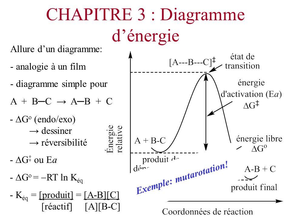 CHAPITRE 3 : Diagramme dénergie Allure dun diagramme: - analogie à un film - diagramme simple pour A + BC AB + C - G o (endo/exo) dessiner réversibili