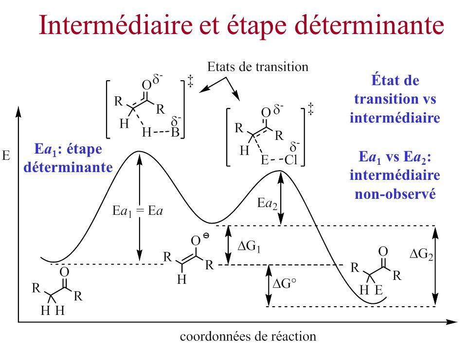 Intermédiaire et étape déterminante Ea 1 vs Ea 2 : intermédiaire non-observé Ea 1 : étape déterminante État de transition vs intermédiaire