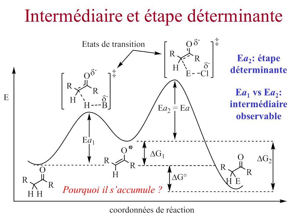 Intermédiaire et étape déterminante Ea 1 vs Ea 2 : intermédiaire observable Ea 2 : étape déterminante Pourquoi il saccumule ?