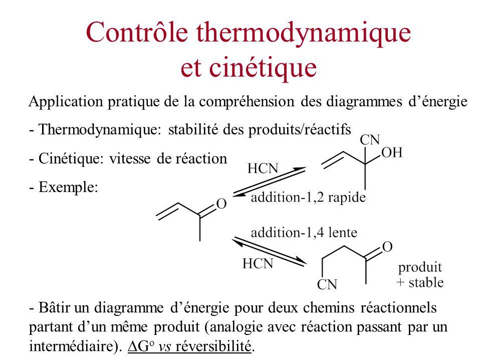 Contrôle thermodynamique et cinétique Application pratique de la compréhension des diagrammes dénergie - Thermodynamique: stabilité des produits/réact