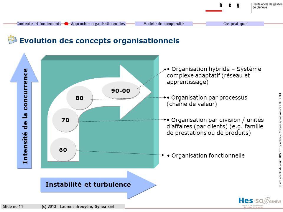 Contexte et fondementsApproches organisationnellesModèle de complexitéCas pratique (c) 2013 - Laurent Brouyère, Synoa sàrlSlide no 11 Evolution des co