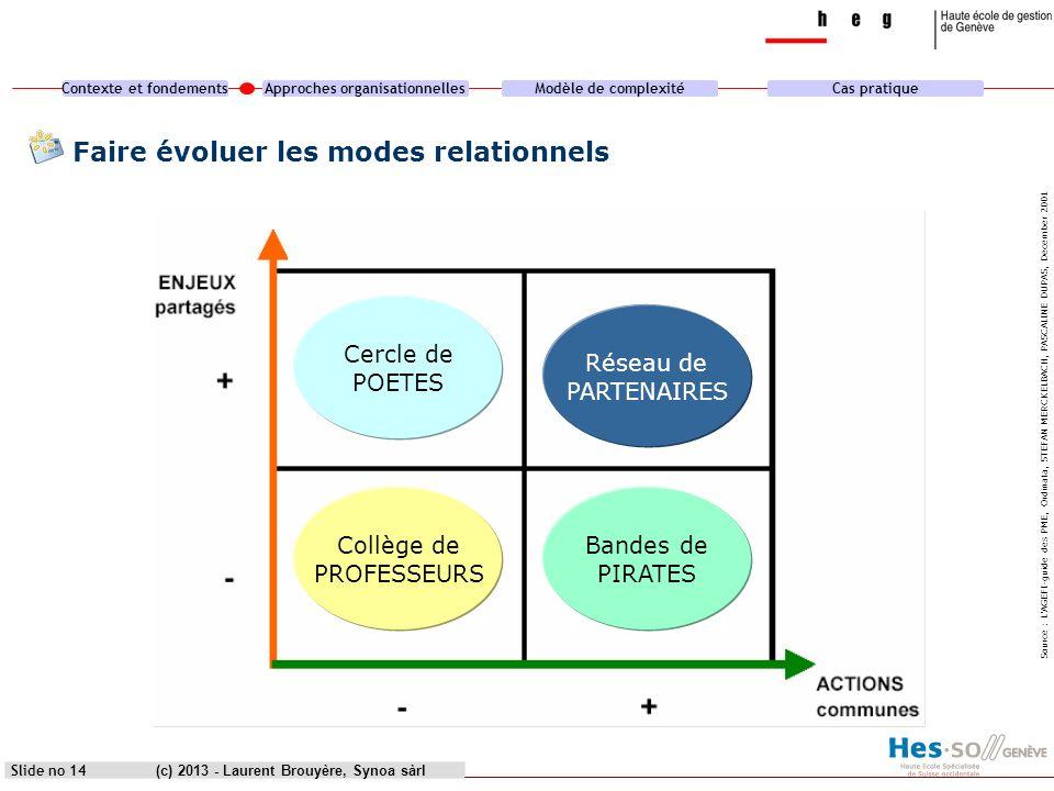 Contexte et fondementsApproches organisationnellesModèle de complexitéCas pratique (c) 2013 - Laurent Brouyère, Synoa sàrlSlide no 14 Source : LAGEFI-