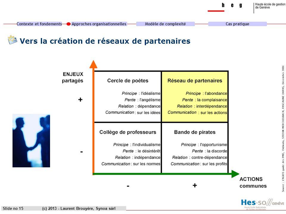 Contexte et fondementsApproches organisationnellesModèle de complexitéCas pratique (c) 2013 - Laurent Brouyère, Synoa sàrlSlide no 15 Vers la création