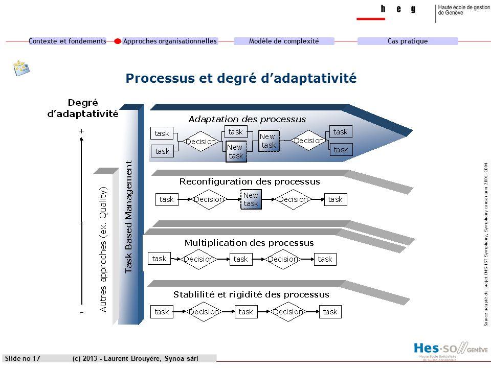Contexte et fondementsApproches organisationnellesModèle de complexitéCas pratique (c) 2013 - Laurent Brouyère, Synoa sàrlSlide no 17 Processus et deg