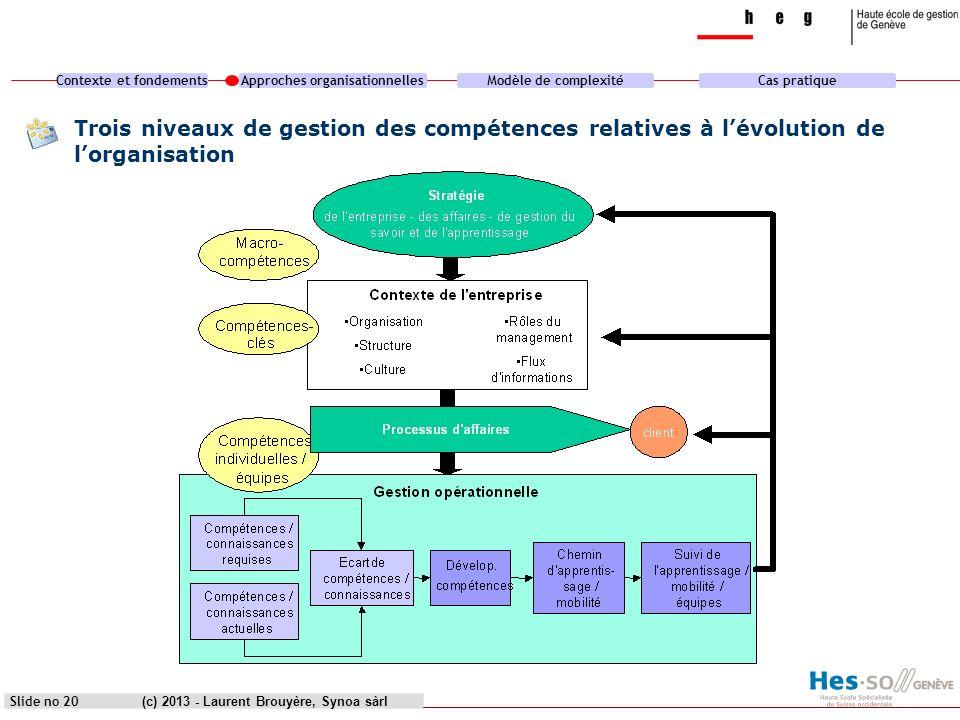 Contexte et fondementsApproches organisationnellesModèle de complexitéCas pratique (c) 2013 - Laurent Brouyère, Synoa sàrlSlide no 20 Trois niveaux de