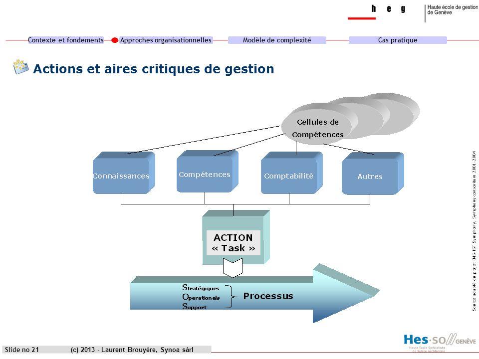 Contexte et fondementsApproches organisationnellesModèle de complexitéCas pratique (c) 2013 - Laurent Brouyère, Synoa sàrlSlide no 21 Actions et aires