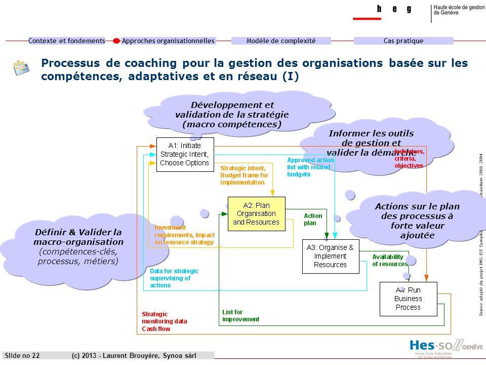 Contexte et fondementsApproches organisationnellesModèle de complexitéCas pratique (c) 2013 - Laurent Brouyère, Synoa sàrlSlide no 22 Processus de coa