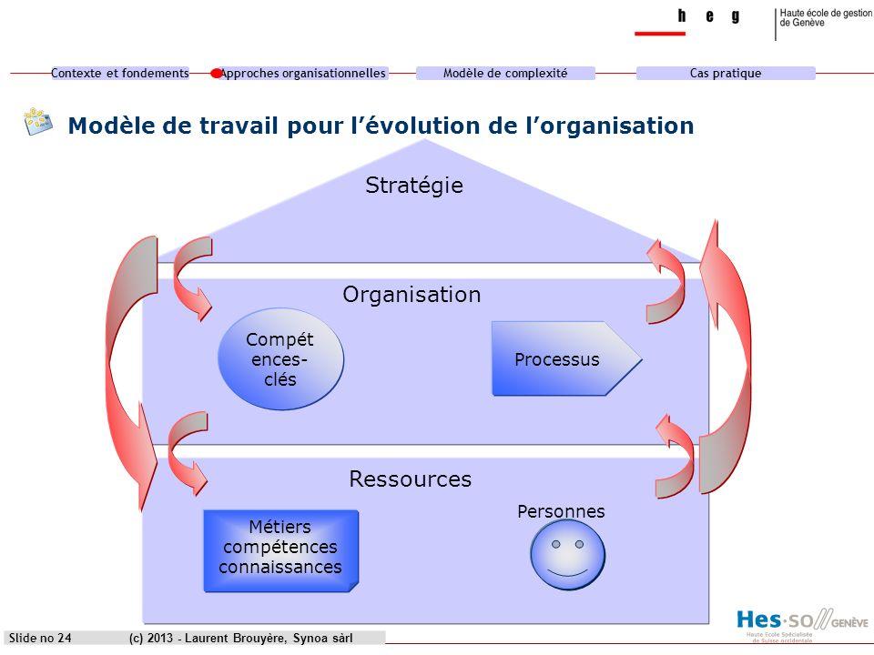 Contexte et fondementsApproches organisationnellesModèle de complexitéCas pratique (c) 2013 - Laurent Brouyère, Synoa sàrlSlide no 24 Modèle de travai