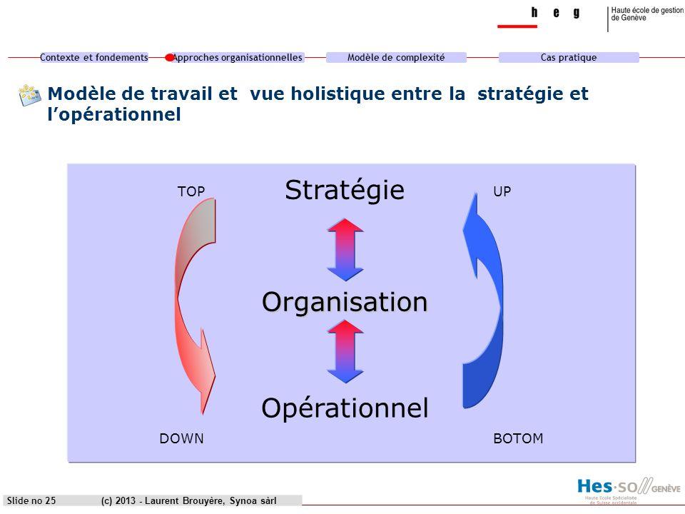 Contexte et fondementsApproches organisationnellesModèle de complexitéCas pratique (c) 2013 - Laurent Brouyère, Synoa sàrlSlide no 25 Modèle de travai