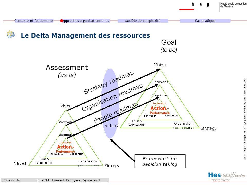 Contexte et fondementsApproches organisationnellesModèle de complexitéCas pratique (c) 2013 - Laurent Brouyère, Synoa sàrlSlide no 26 Le Delta Managem