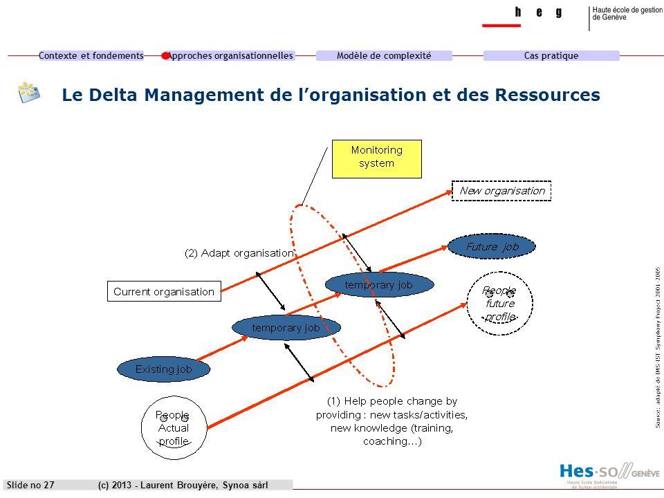 Contexte et fondementsApproches organisationnellesModèle de complexitéCas pratique (c) 2013 - Laurent Brouyère, Synoa sàrlSlide no 27 Le Delta Managem