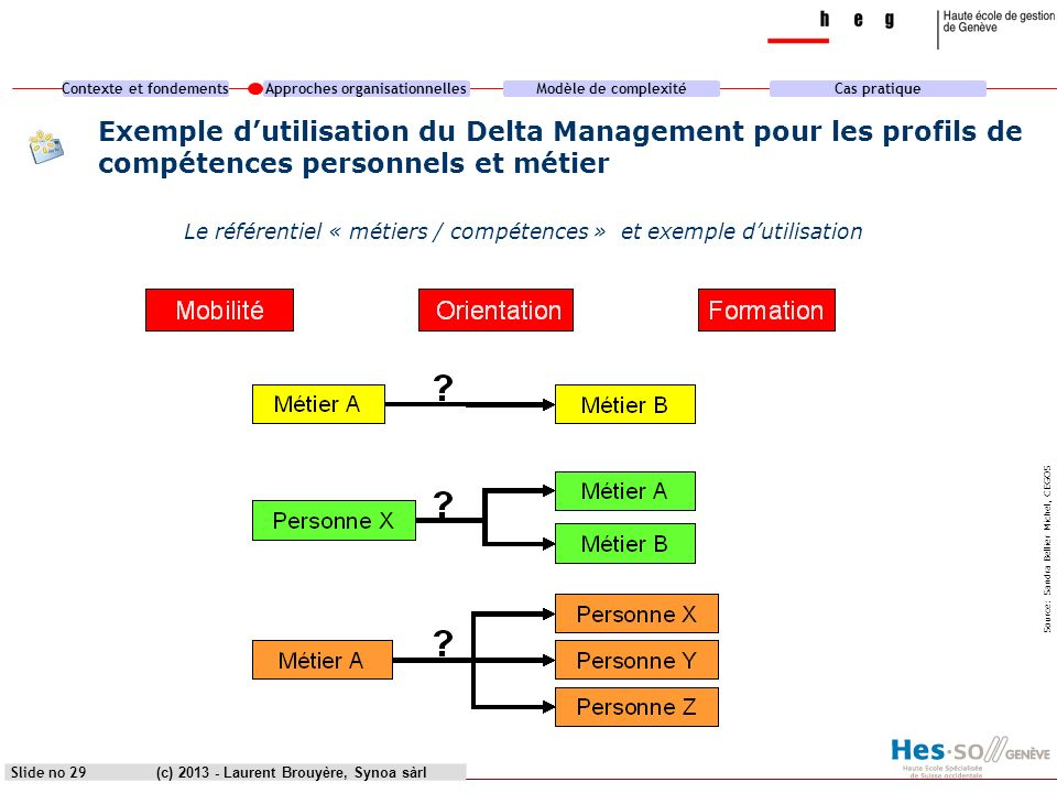 Contexte et fondementsApproches organisationnellesModèle de complexitéCas pratique (c) 2013 - Laurent Brouyère, Synoa sàrlSlide no 29 Exemple dutilisa