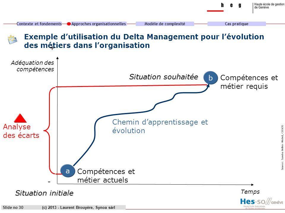 Contexte et fondementsApproches organisationnellesModèle de complexitéCas pratique (c) 2013 - Laurent Brouyère, Synoa sàrlSlide no 30 Exemple dutilisa