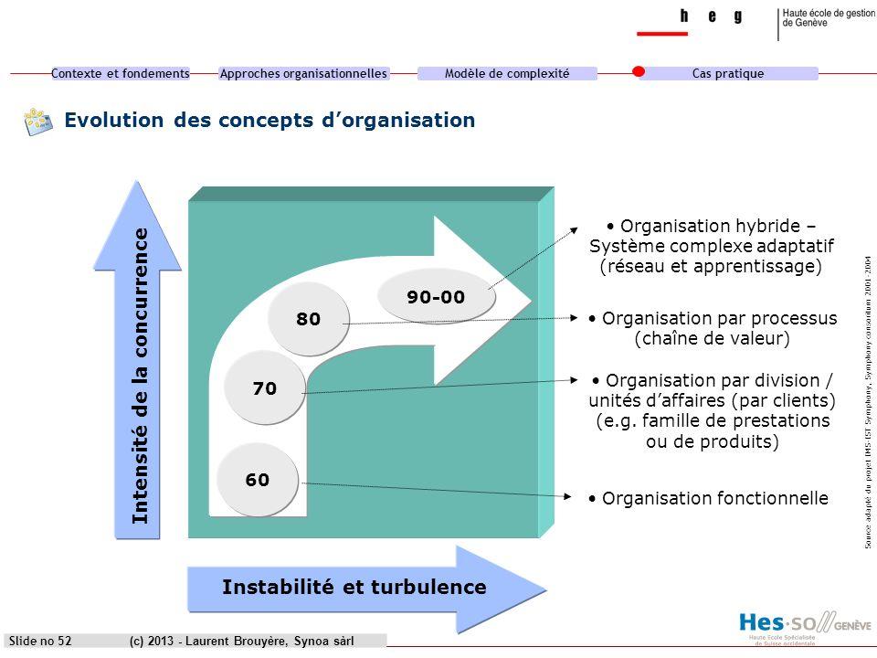 Contexte et fondementsApproches organisationnellesModèle de complexitéCas pratique (c) 2013 - Laurent Brouyère, Synoa sàrl Evolution des concepts dorg