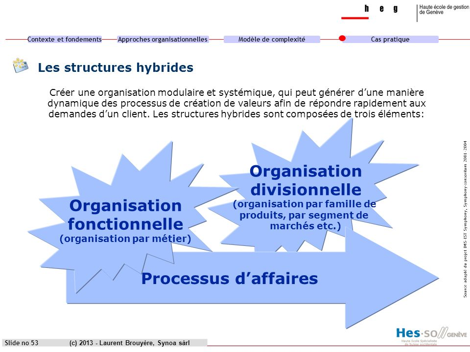 Contexte et fondementsApproches organisationnellesModèle de complexitéCas pratique (c) 2013 - Laurent Brouyère, Synoa sàrl « Organizations are perfectly designed to produce the results that they are getting » Source: Mark.