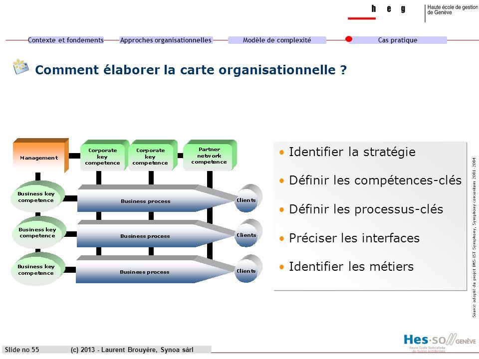 Contexte et fondementsApproches organisationnellesModèle de complexitéCas pratique (c) 2013 - Laurent Brouyère, Synoa sàrl Comment élaborer la carte o