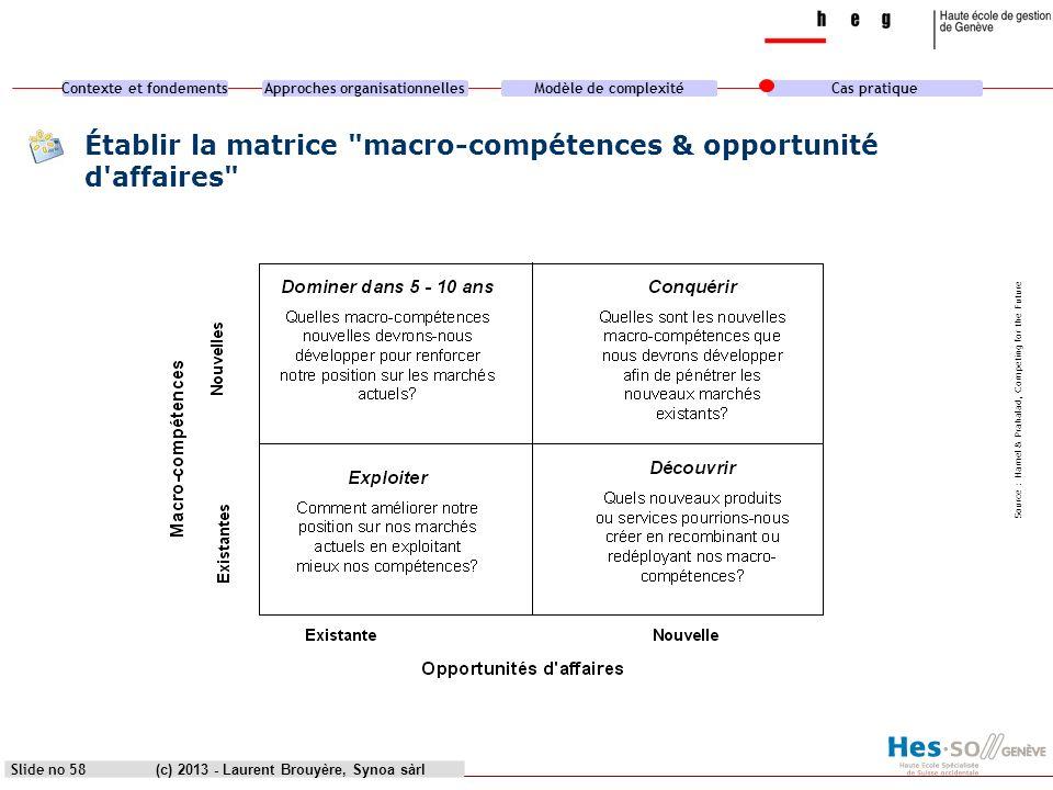 Contexte et fondementsApproches organisationnellesModèle de complexitéCas pratique (c) 2013 - Laurent Brouyère, Synoa sàrl Source : Hamel & Prahalad,