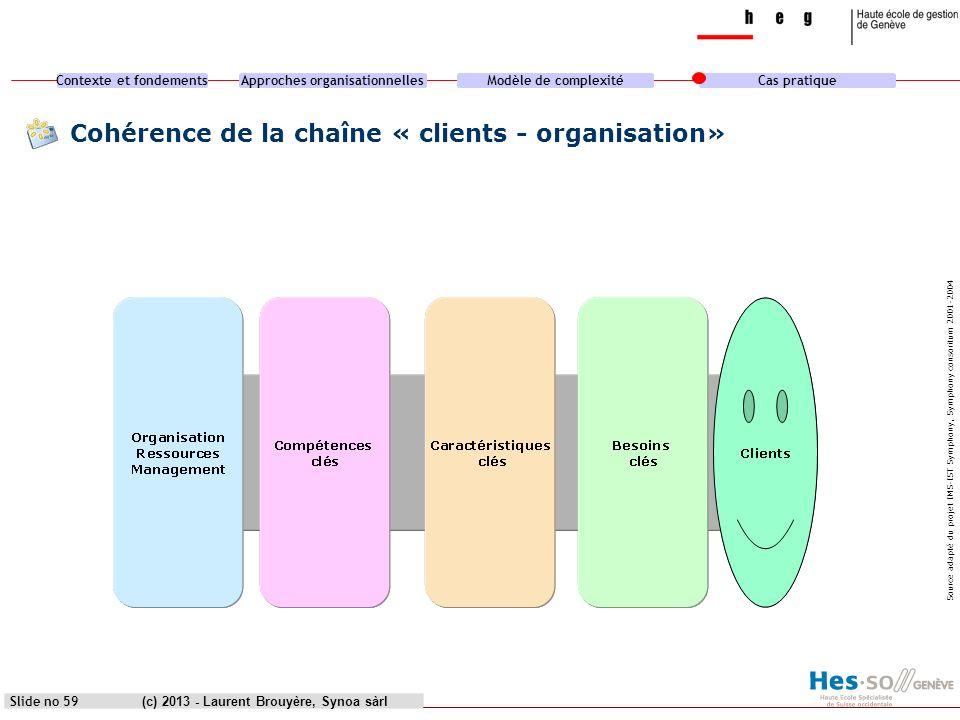 Contexte et fondementsApproches organisationnellesModèle de complexitéCas pratique (c) 2013 - Laurent Brouyère, Synoa sàrl Cohérence de la chaîne « cl