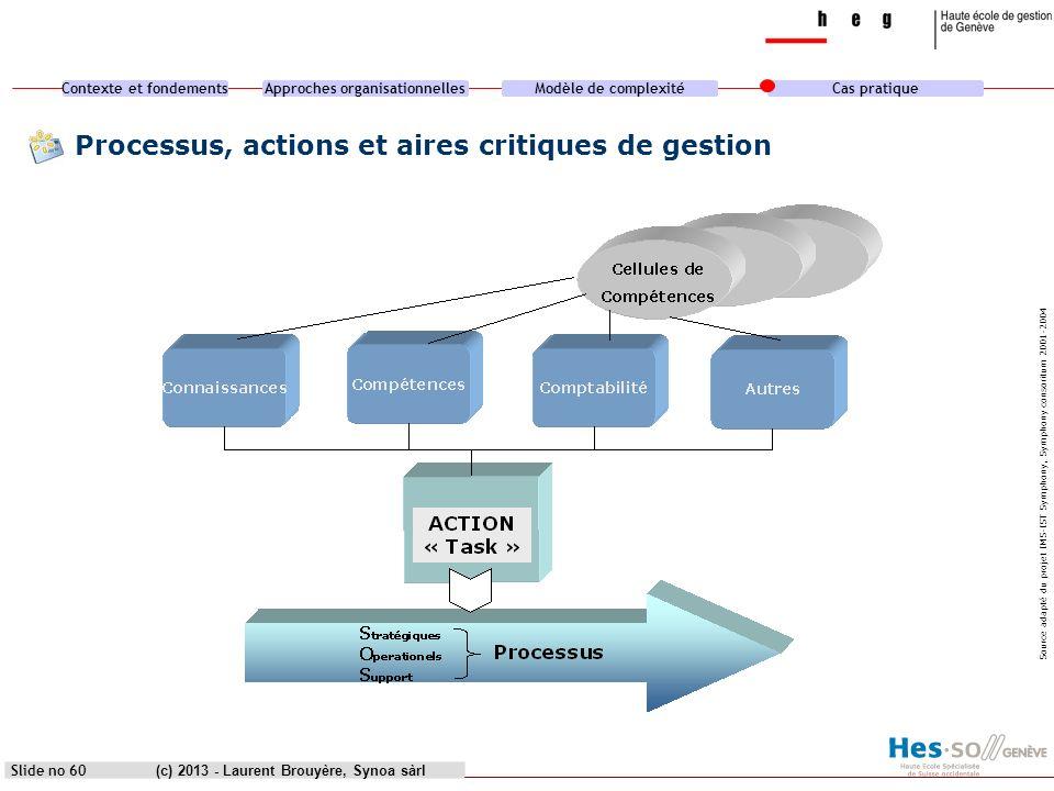 Contexte et fondementsApproches organisationnellesModèle de complexitéCas pratique (c) 2013 - Laurent Brouyère, Synoa sàrl Processus, actions et aires