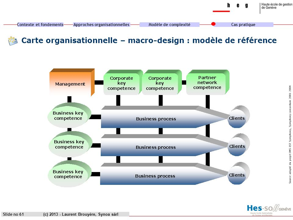 Contexte et fondementsApproches organisationnellesModèle de complexitéCas pratique (c) 2013 - Laurent Brouyère, Synoa sàrl Carte organisationnelle – m