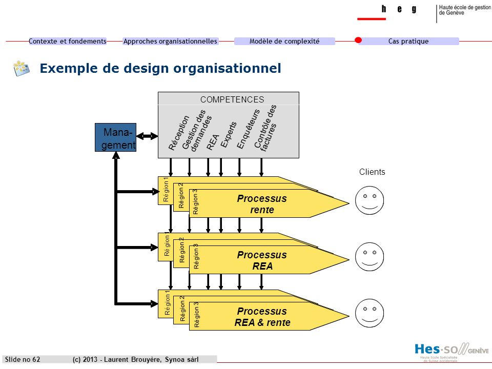 Contexte et fondementsApproches organisationnellesModèle de complexitéCas pratique (c) 2013 - Laurent Brouyère, Synoa sàrl Exemple de design organisationnel Slide no 63