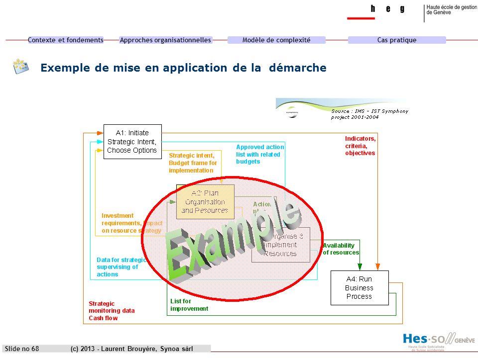 Contexte et fondementsApproches organisationnellesModèle de complexitéCas pratique (c) 2013 - Laurent Brouyère, Synoa sàrlSlide no 68 Exemple de mise