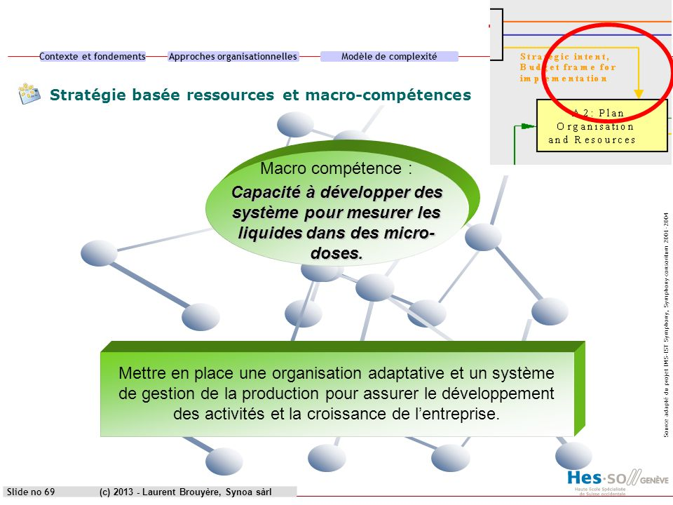 Contexte et fondementsApproches organisationnellesModèle de complexitéCas pratique (c) 2013 - Laurent Brouyère, Synoa sàrlSlide no 70 Macro-compétences Produits-clés Familles dapplication Solutions pour les clients - µ system : -electronics - mechanics - captors Fluids : Fluids manipulation Systems : VAR applications Problem solvers Dispenser (patent) Pharmacy Future applications 1 (USA) 410 dynamics (medical) Priority for 2 years Modular measurement with customers interface Programmable standard modules Source adapté du projet IMS-IST Symphony, Symphony consoritum 2001-2004