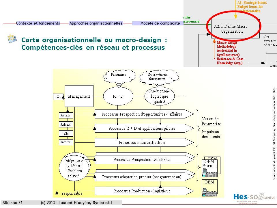 Contexte et fondementsApproches organisationnellesModèle de complexitéCas pratique (c) 2013 - Laurent Brouyère, Synoa sàrlSlide no 71 Carte organisati