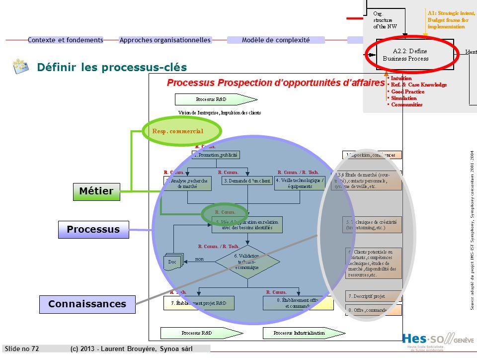 Contexte et fondementsApproches organisationnellesModèle de complexitéCas pratique (c) 2013 - Laurent Brouyère, Synoa sàrlSlide no 72 Définir les proc