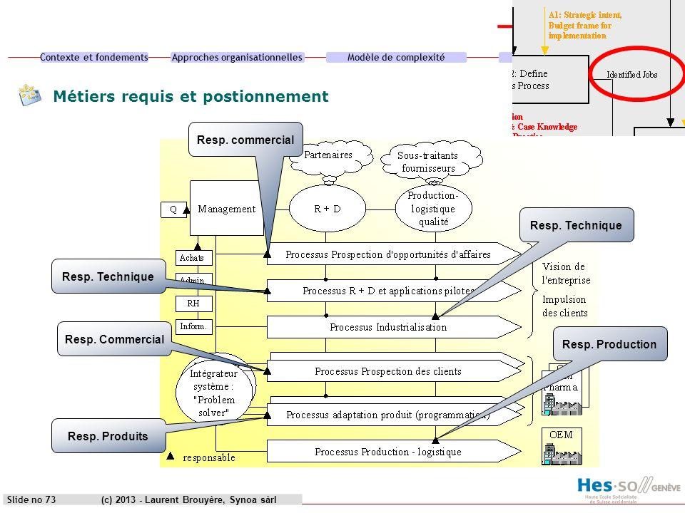Contexte et fondementsApproches organisationnellesModèle de complexitéCas pratique (c) 2013 - Laurent Brouyère, Synoa sàrlSlide no 73 Resp. commercial