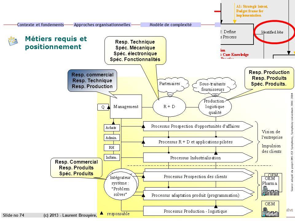 Contexte et fondementsApproches organisationnellesModèle de complexitéCas pratique (c) 2013 - Laurent Brouyère, Synoa sàrlSlide no 74 Resp. commercial