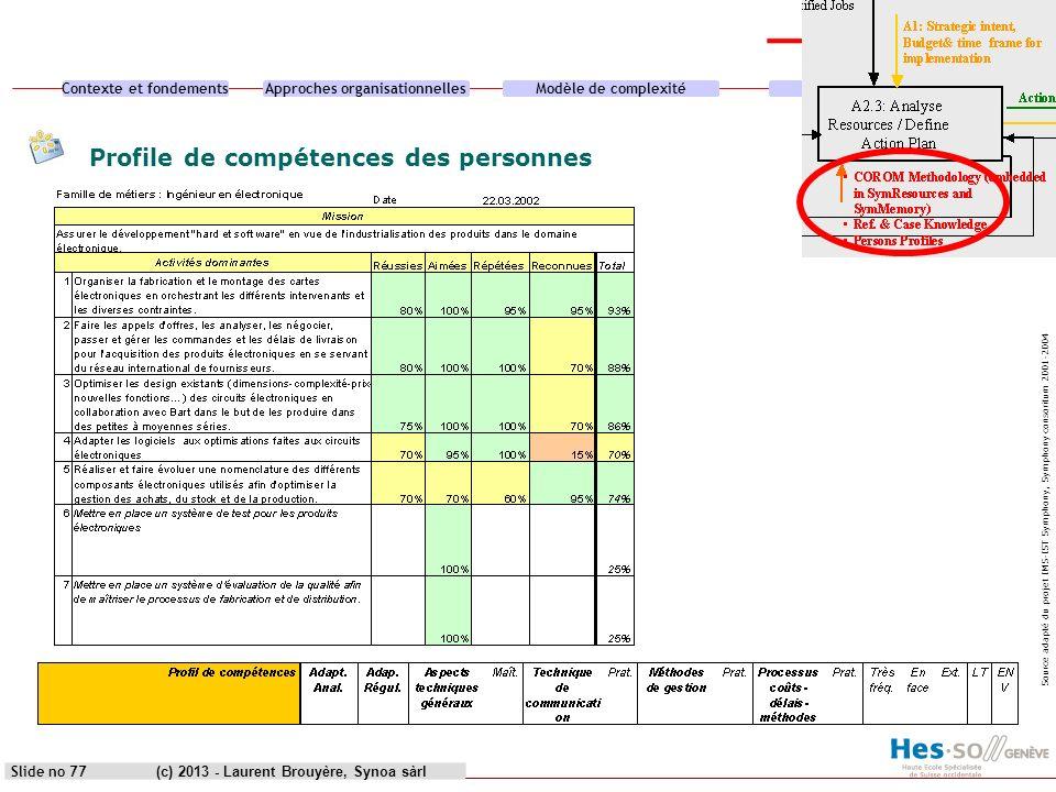 Contexte et fondementsApproches organisationnellesModèle de complexitéCas pratique (c) 2013 - Laurent Brouyère, Synoa sàrlSlide no 77 Profile de compé