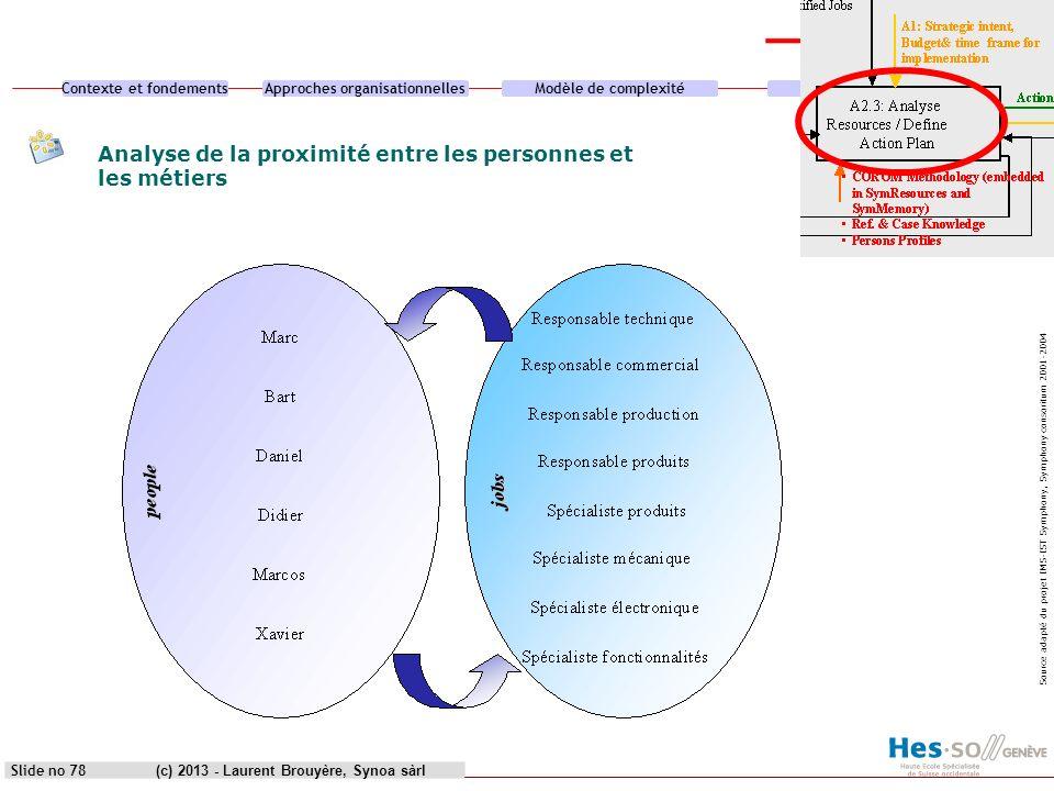 Contexte et fondementsApproches organisationnellesModèle de complexitéCas pratique (c) 2013 - Laurent Brouyère, Synoa sàrlSlide no 78 Analyse de la pr