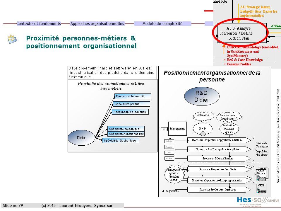 Contexte et fondementsApproches organisationnellesModèle de complexitéCas pratique (c) 2013 - Laurent Brouyère, Synoa sàrlSlide no 79 Proximité person