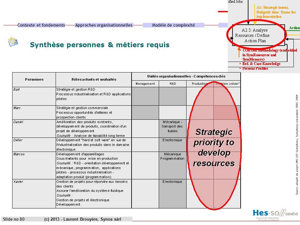 Contexte et fondementsApproches organisationnellesModèle de complexitéCas pratique (c) 2013 - Laurent Brouyère, Synoa sàrlSlide no 80 Synthèse personn
