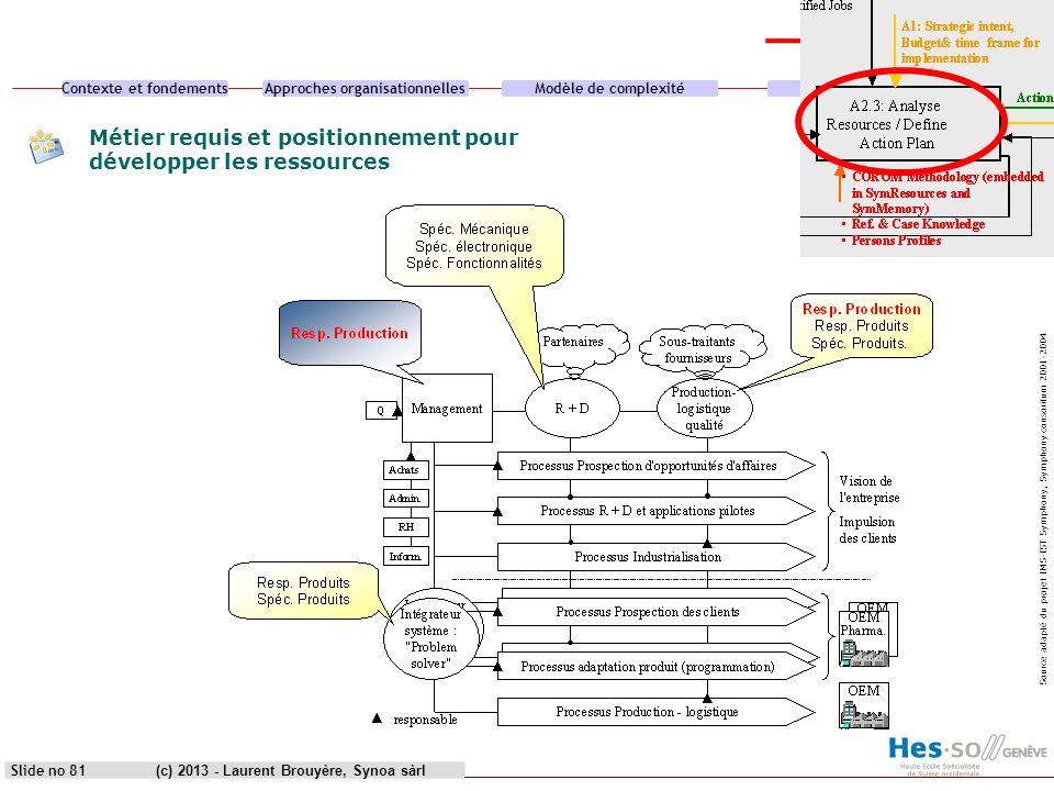 Contexte et fondementsApproches organisationnellesModèle de complexitéCas pratique (c) 2013 - Laurent Brouyère, Synoa sàrlSlide no 81 Métier requis et