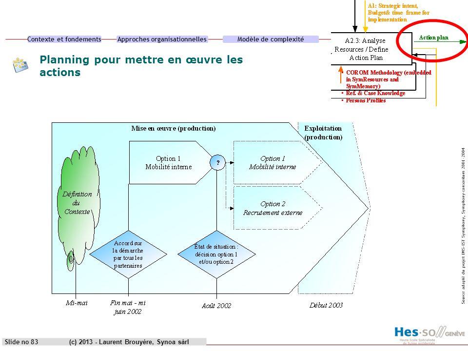 Contexte et fondementsApproches organisationnellesModèle de complexitéCas pratique (c) 2013 - Laurent Brouyère, Synoa sàrlSlide no 83 Planning pour me