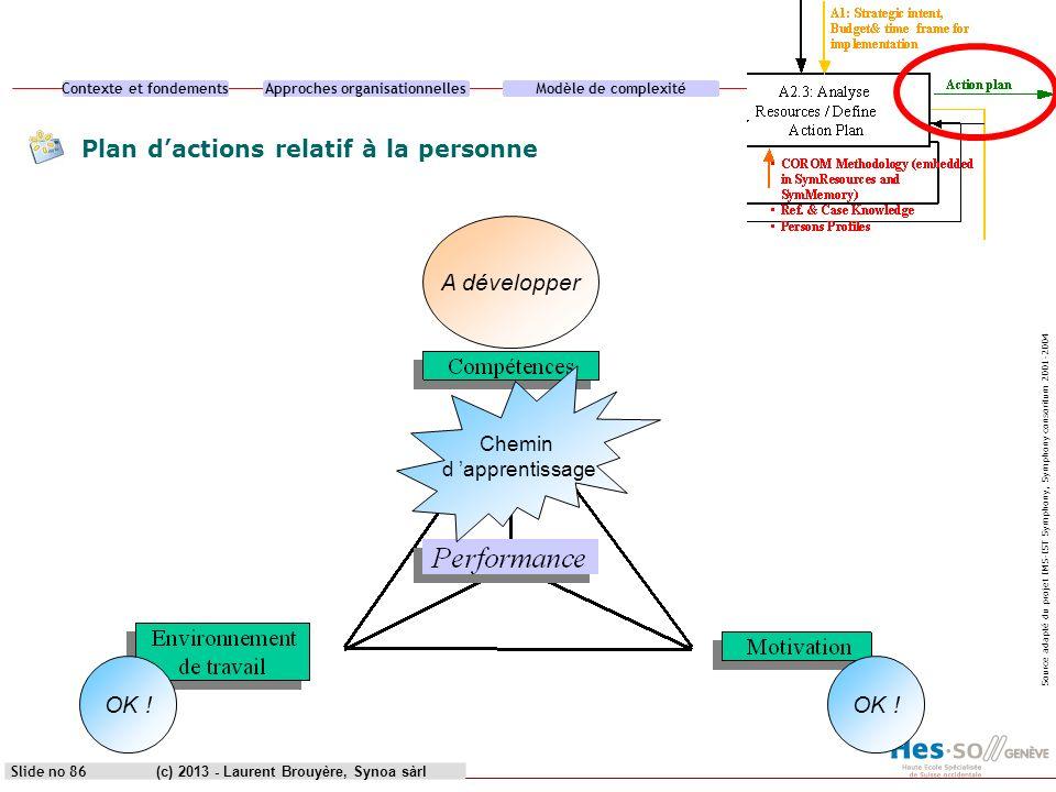 Contexte et fondementsApproches organisationnellesModèle de complexitéCas pratique (c) 2013 - Laurent Brouyère, Synoa sàrlSlide no 86 OK ! A développe