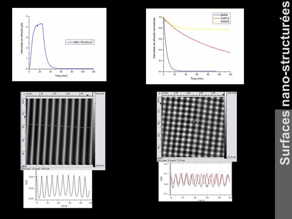 Variation de lintensité du signal diffracté par le réseau au cours de sa formation.