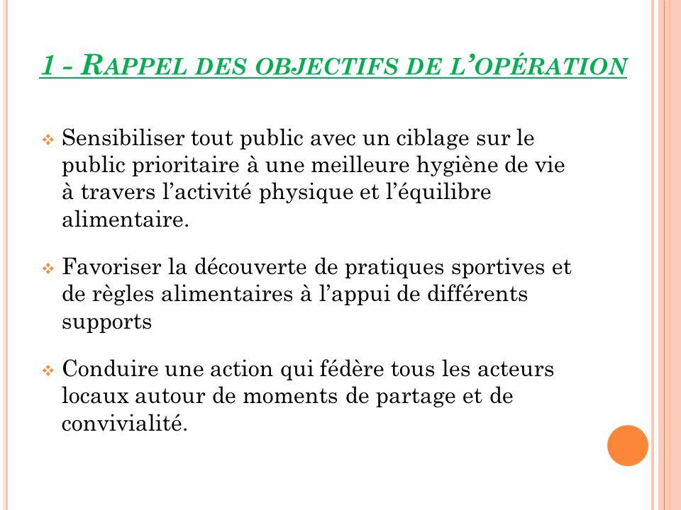 1 - R APPEL DES OBJECTIFS DE L OPÉRATION Sensibiliser tout public avec un ciblage sur le public prioritaire à une meilleure hygiène de vie à travers l