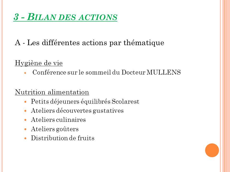 A - Les différentes actions par thématique Hygiène de vie Conférence sur le sommeil du Docteur MULLENS Nutrition alimentation Petits déjeuners équilib