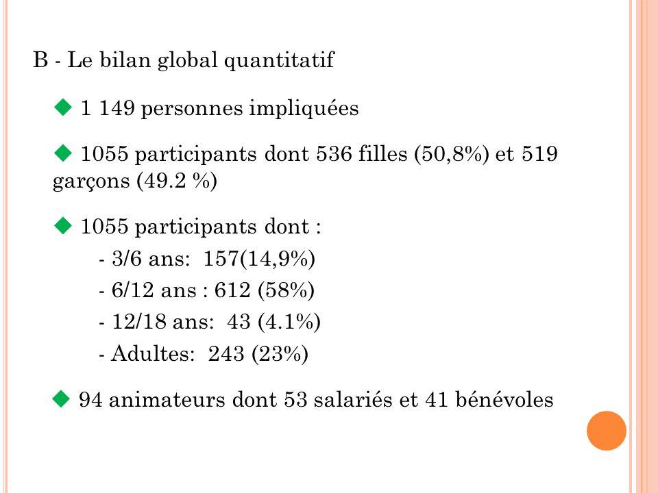 B - Le bilan global quantitatif 1 149 personnes impliquées 1055 participants dont 536 filles (50,8%) et 519 garçons (49.2 %) 1055 participants dont : - 3/6 ans: 157(14,9%) - 6/12 ans : 612 (58%) - 12/18 ans: 43 (4.1%) - Adultes: 243 (23%) 94 animateurs dont 53 salariés et 41 bénévoles