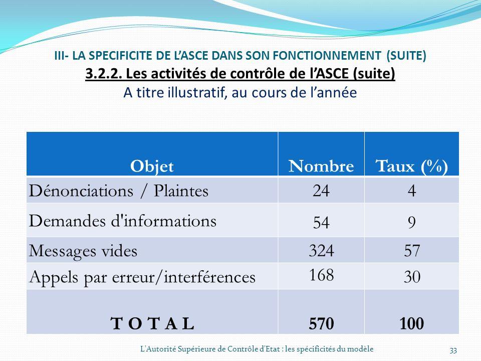 III- LA SPECIFICITE DE LASCE DANS SON FONCTIONNEMENT (SUITE) 3.2.2. Les activités de contrôle de lASCE (suite) LAutorité Supérieure de Contrôle dEtat
