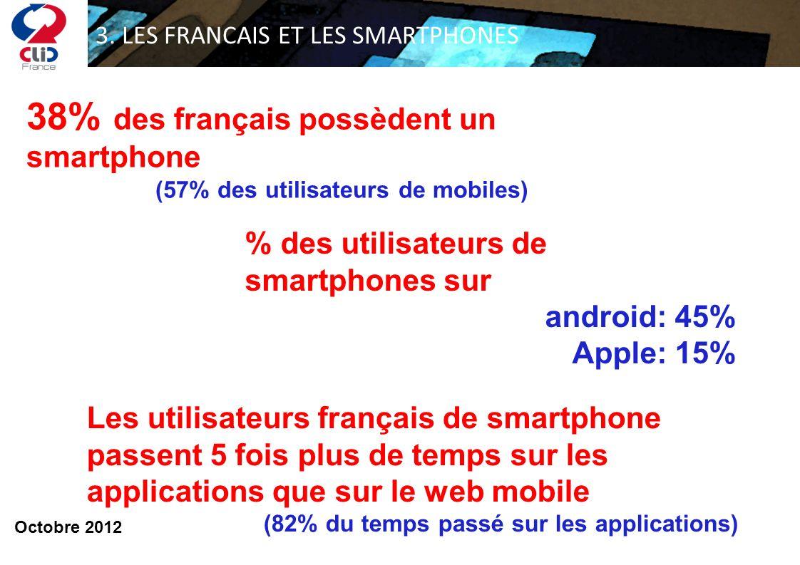 3. LES FRANCAIS ET LES SMARTPHONES % des utilisateurs de smartphones sur android: 45% Apple: 15% 38% des français possèdent un smartphone (57% des uti