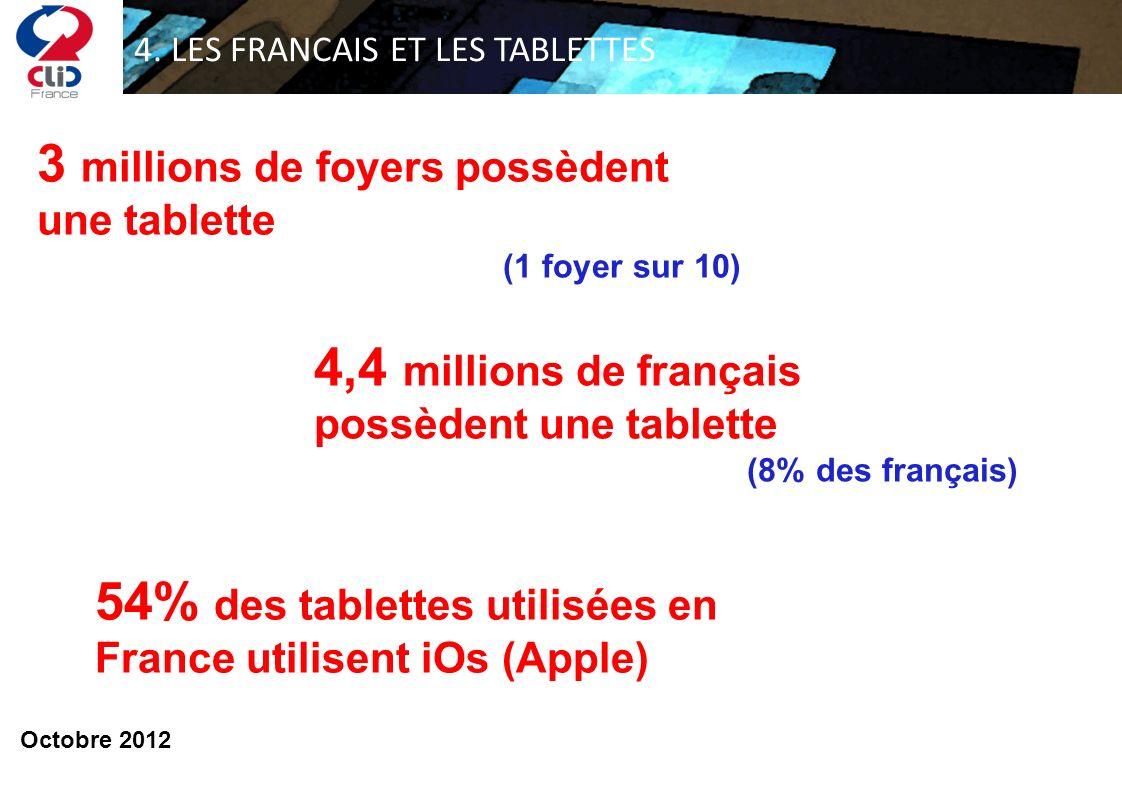 4. LES FRANCAIS ET LES TABLETTES 54% des tablettes utilisées en France utilisent iOs (Apple) 3 millions de foyers possèdent une tablette (1 foyer sur