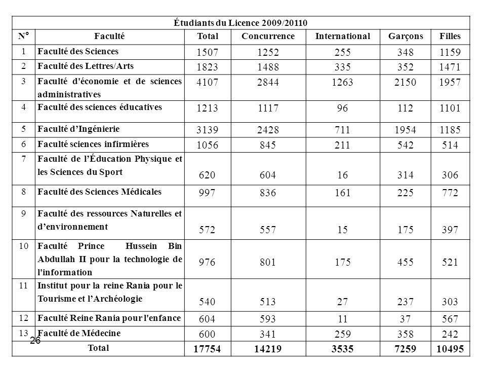 26 Étudiants du Licence 2009/20110 N° FacultéTotalConcurrenceInternationalGarçonsFilles 1Faculté des Sciences 150712522553481159 2Faculté des Lettres/